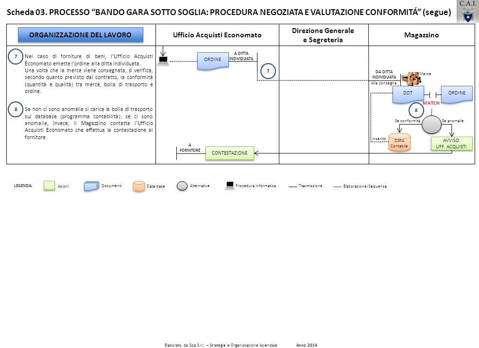 Elaborato da Soa S.r.l. – Strategie e Organizzazione Aziendale Anno 2014 ORGANIZZAZIONE DEL LAVORO Ufficio Acquisti EconomatoMagazzino Scheda 03. PROC