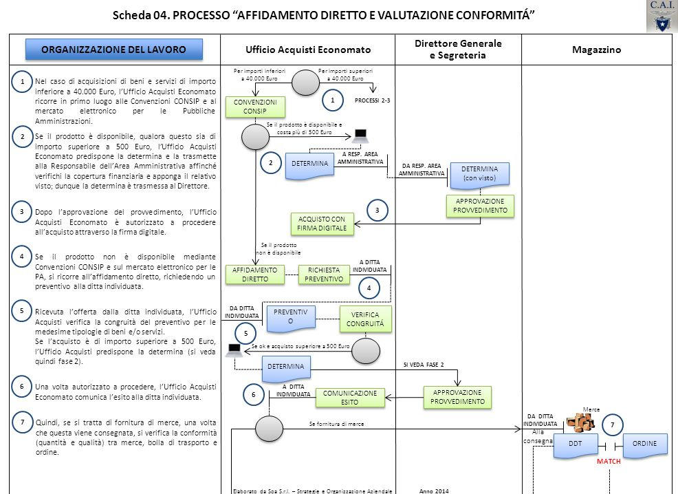 Dopo l'approvazione del provvedimento, l'Ufficio Acquisti Economato è autorizzato a procedere all'acquisto attraverso la firma digitale. Se il prodott