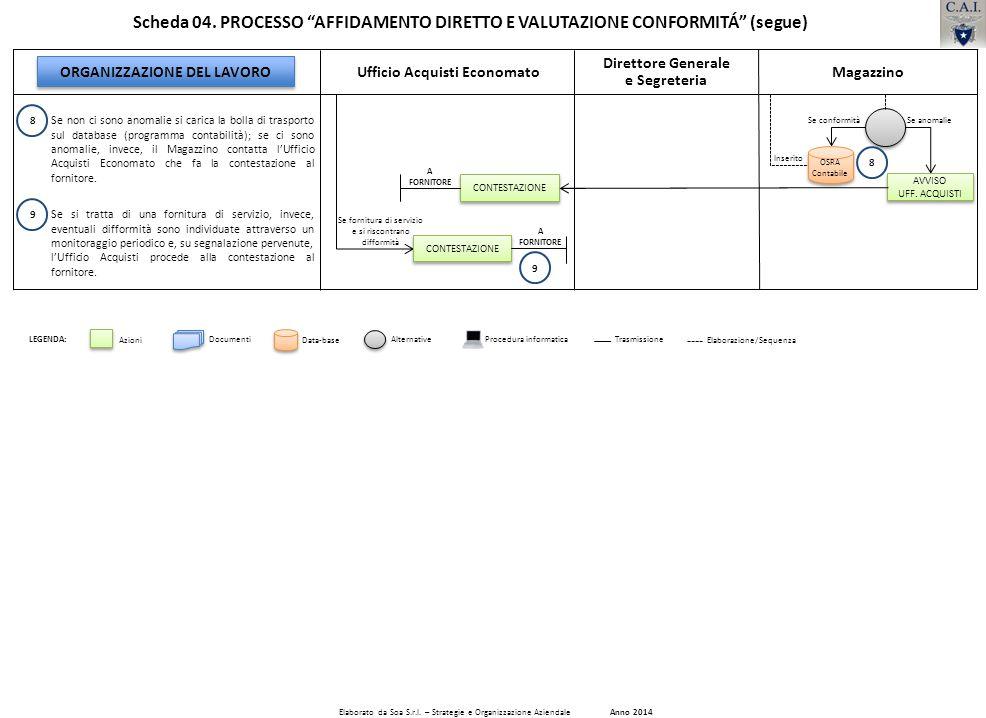 Ufficio Acquisti Economato Se non ci sono anomalie si carica la bolla di trasporto sul database (programma contabilità); se ci sono anomalie, invece,