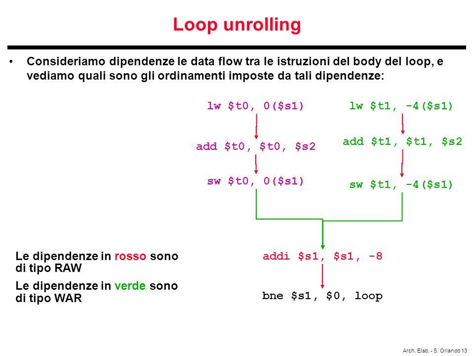 Arch. Elab. - S. Orlando 13 Loop unrolling Consideriamo dipendenze le data flow tra le istruzioni del body del loop, e vediamo quali sono gli ordiname