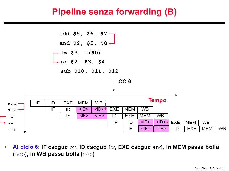 Arch. Elab. - S. Orlando 4 Pipeline senza forwarding (B) Al ciclo 6: IF esegue or, ID esegue lw, EXE esegue and, in MEM passa bolla ( nop ), in WB pas