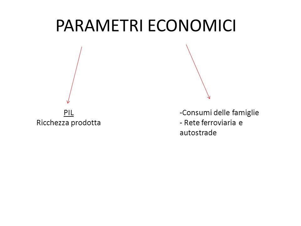 PARAMETRI ECONOMICI PIL Ricchezza prodotta -Consumi delle famiglie - Rete ferroviaria e autostrade