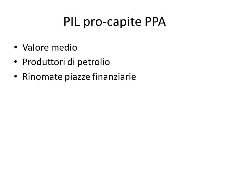 PIL pro-capite PPA Valore medio Produttori di petrolio Rinomate piazze finanziarie