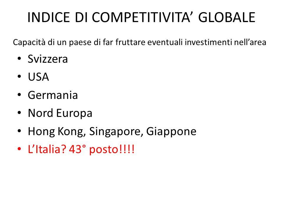 INDICE DI COMPETITIVITA' GLOBALE Svizzera USA Germania Nord Europa Hong Kong, Singapore, Giappone L'Italia? 43° posto!!!! Capacità di un paese di far