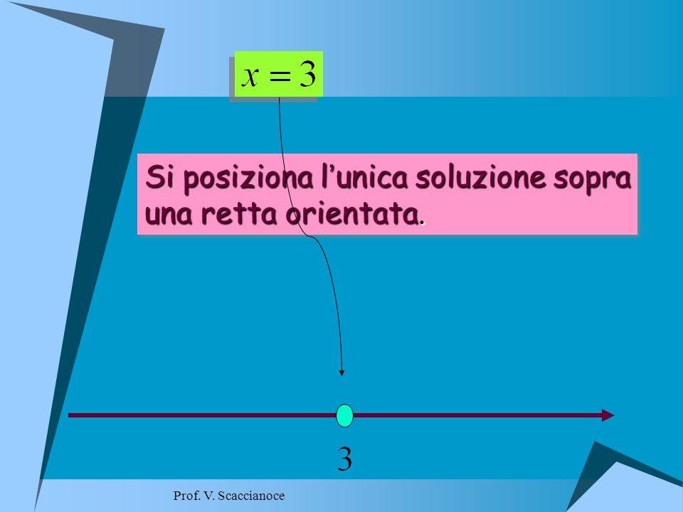 Si posiziona l ' unica soluzione sopra una retta orientata.