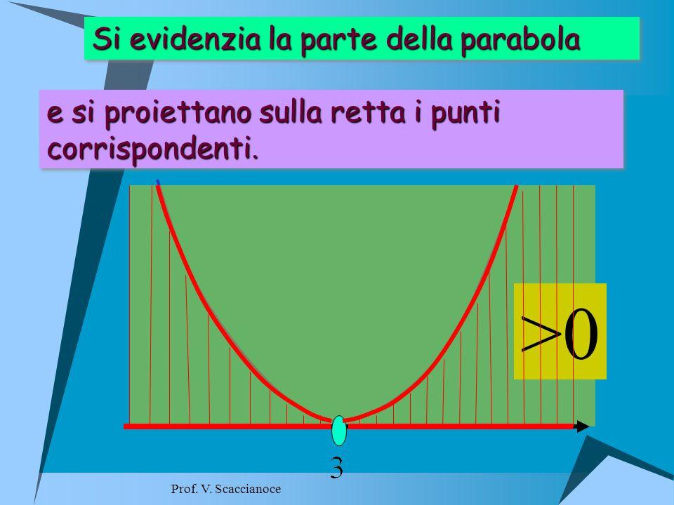 >0 Si evidenzia la parte della parabola Si evidenzia la parte della parabola e si proiettano sulla retta i punti corrispondenti.