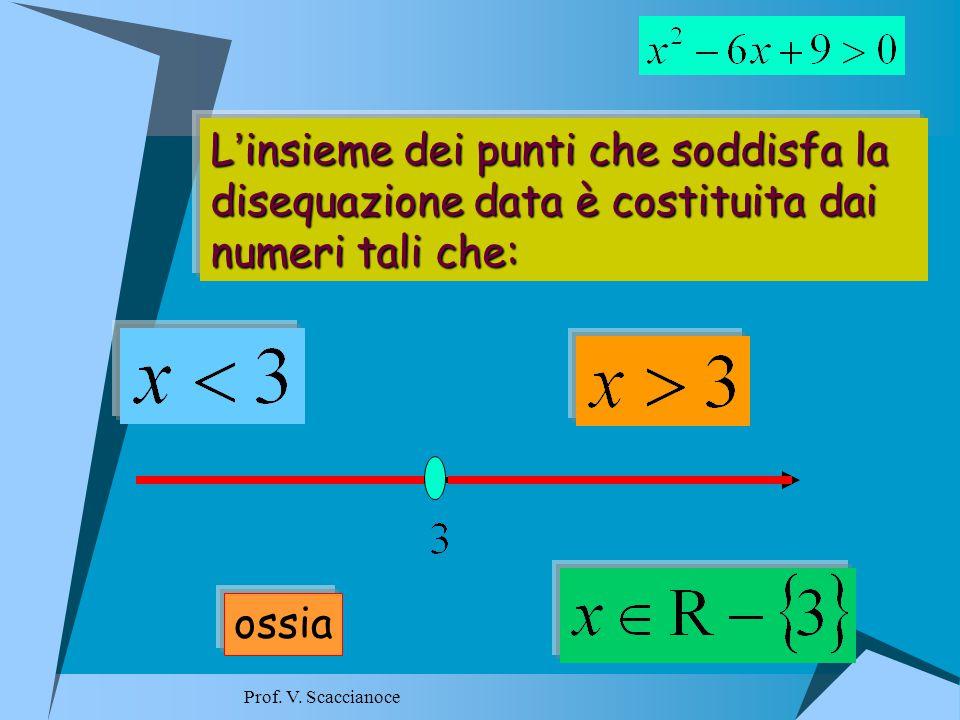 L ' insieme L ' insieme dei punti che soddisfa la disequazione data è costituita dai numeri tali che: ossia Prof.