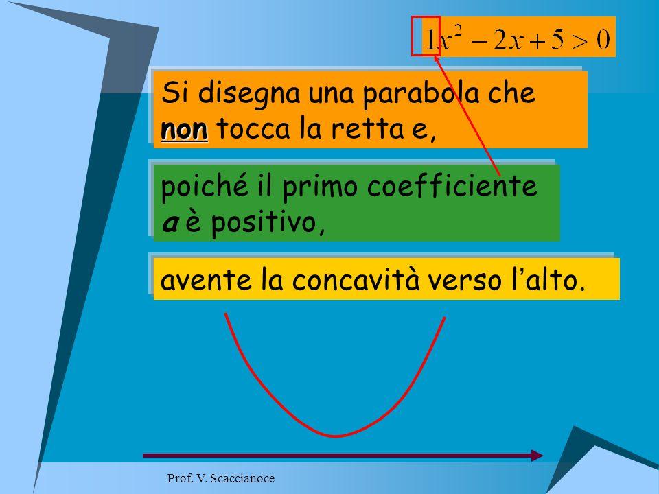 Si disegna una parabola che non non tocca la retta e, poiché il primo coefficiente a è positivo, avente la concavità verso l ' alto.