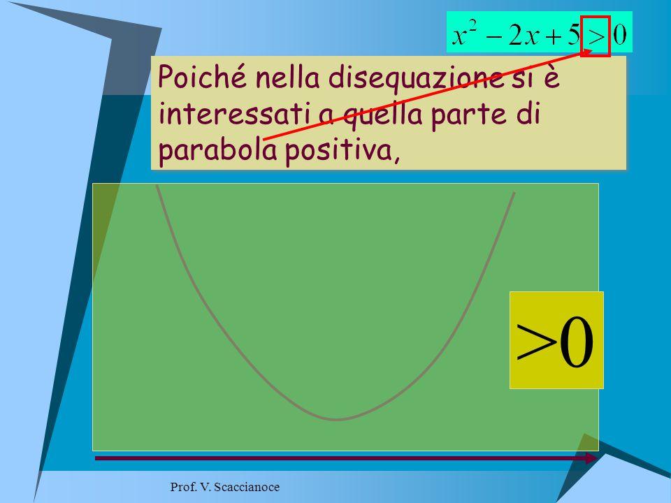 Poiché nella disequazione si è interessati a quella parte di parabola positiva, Poiché nella disequazione si è interessati a quella parte di parabola positiva, >0 Prof.