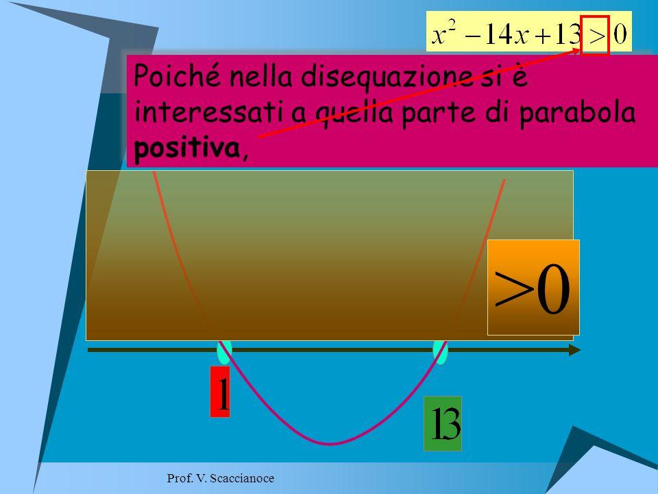 Si considera l ' equazione associata Si considera l ' equazione associata Esempio 3 Prof.