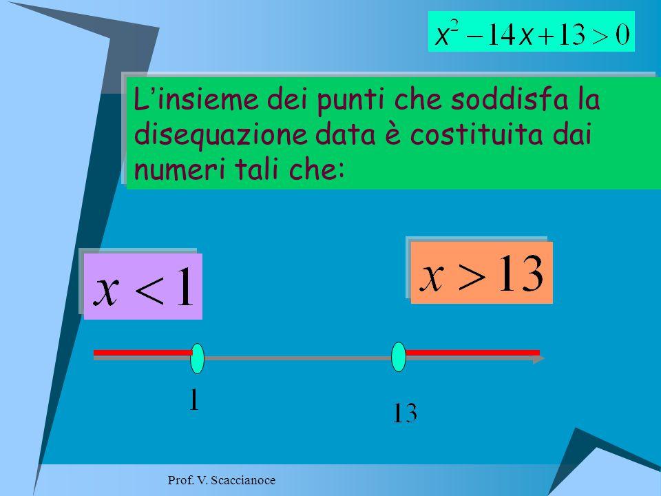 L ' insieme dei punti che soddisfa la disequazione data è costituita dai numeri tali che: Prof.