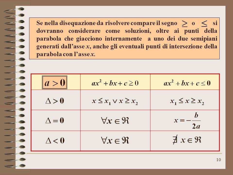 10 Se nella disequazione da risolvere compare il segno o si dovranno considerare come soluzioni, oltre ai punti della parabola che giacciono internamente a uno dei due semipiani generati dall'asse x, anche gli eventuali punti di intersezione della parabola con l'asse x.