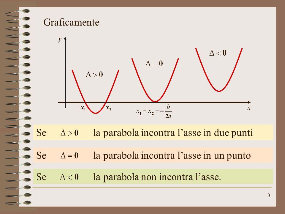 2 Le soluzioni dell'equazione sono le ascisse degli eventuali punti di intersezione parabola-asse. che traduce il problema di trovare le intersezioni