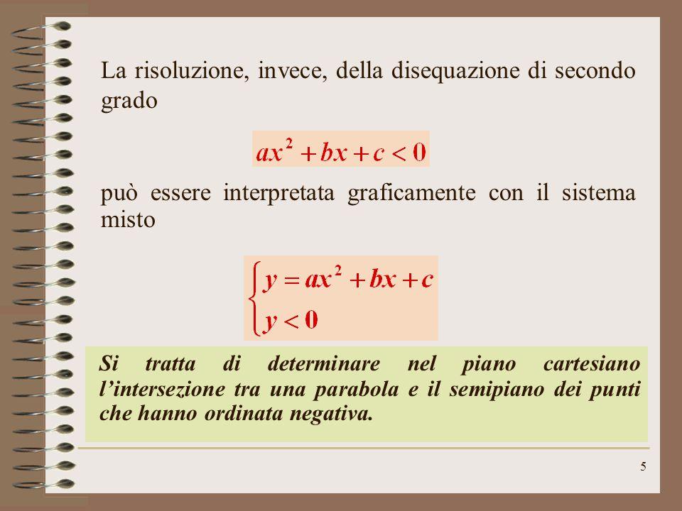 5 La risoluzione, invece, della disequazione di secondo grado può essere interpretata graficamente con il sistema misto Si tratta di determinare nel piano cartesiano l'intersezione tra una parabola e il semipiano dei punti che hanno ordinata negativa.