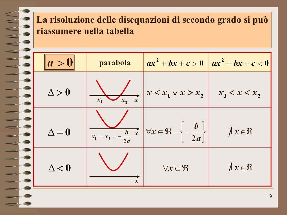 8 La parabola giace tutta al di sopra dell'asse delle x, non incontra mai l'asse e non è mai negativa x mai sempre Se a<0 basta moltiplicare entrambi