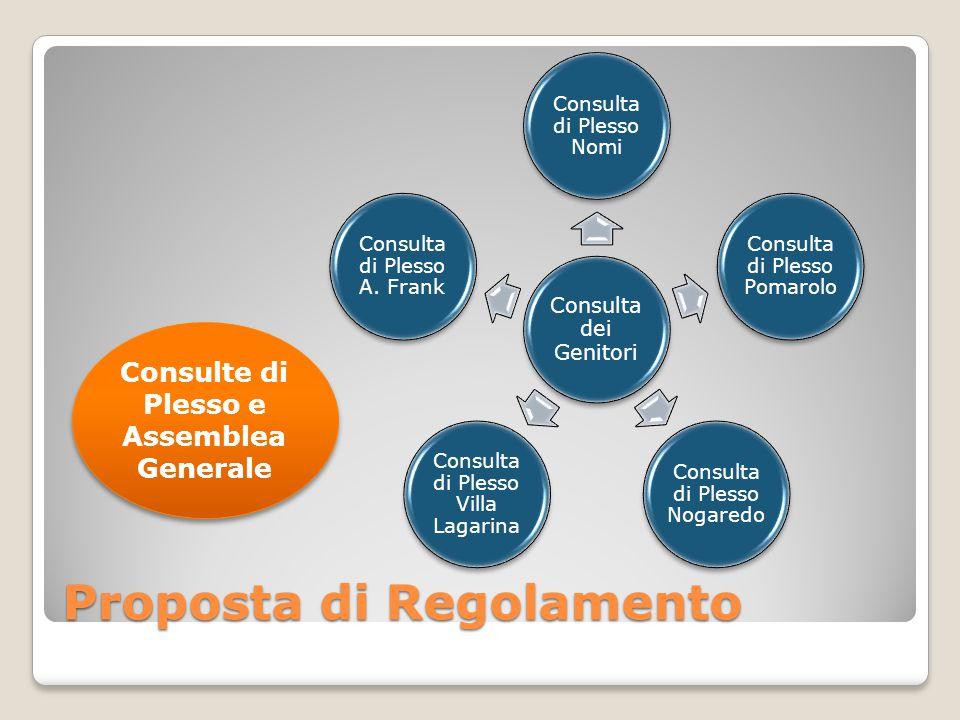 Proposta di Regolamento Organizzazione (locale/globale): ◦Assemblea Generale ◦Consulte dei Genitori di Plesso, per garantire proficua interazione tra i partecipanti.