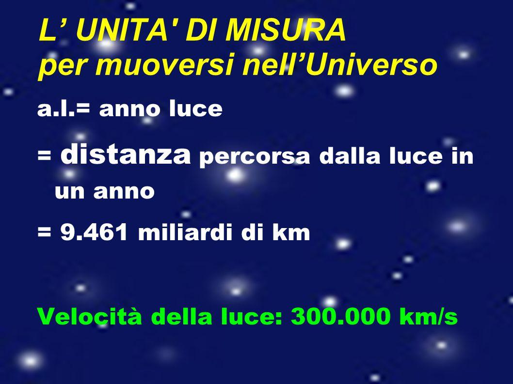 L' UNITA' DI MISURA per muoversi nell'Universo a.l.= anno luce = distanza percorsa dalla luce in un anno = 9.461 miliardi di km Velocità della luce: 3