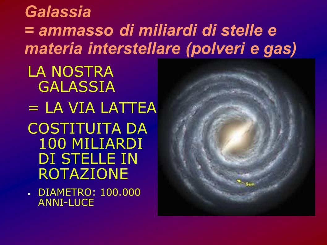 Galassia = ammasso di miliardi di stelle e materia interstellare (polveri e gas) LA NOSTRA GALASSIA = LA VIA LATTEA COSTITUITA DA 100 MILIARDI DI STEL