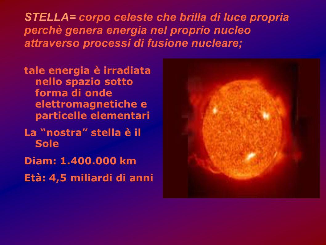STELLA= corpo celeste che brilla di luce propria perchè genera energia nel proprio nucleo attraverso processi di fusione nucleare; tale energia è irra