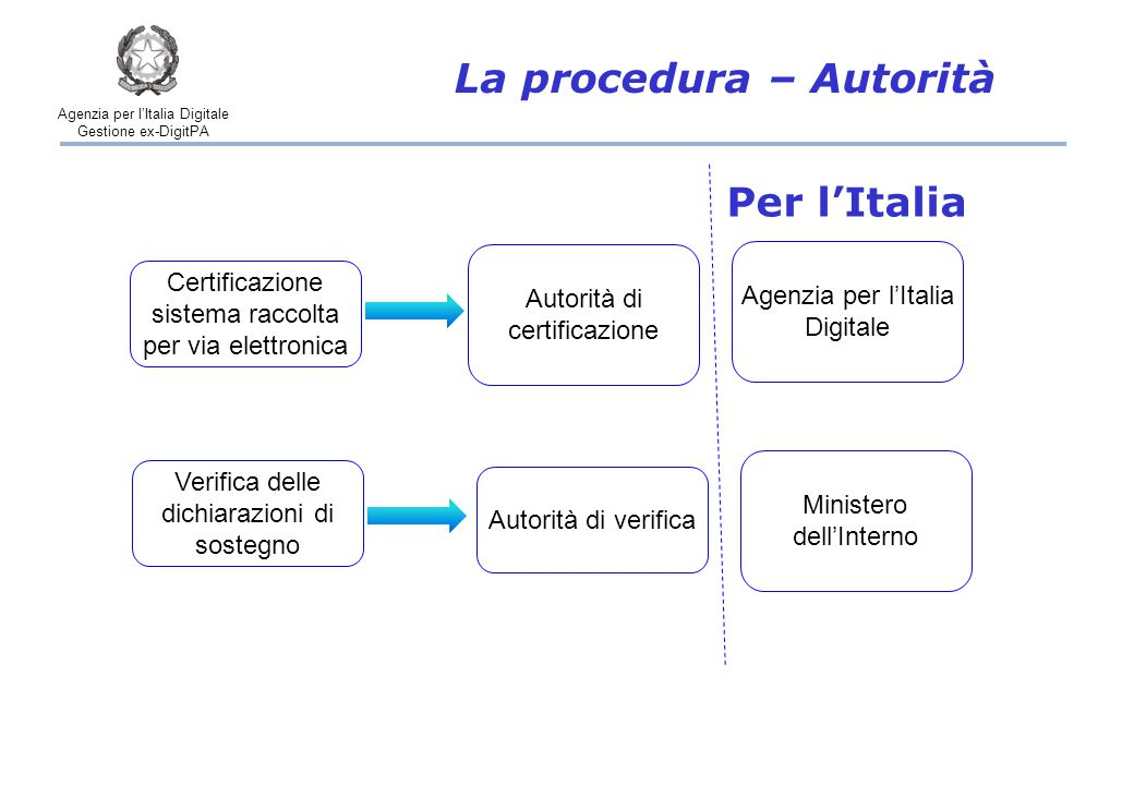 Agenzia per l'Italia Digitale Gestione ex-DigitPA La procedura – Autorità Certificazione sistema raccolta per via elettronica Verifica delle dichiarazioni di sostegno Agenzia per l'Italia Digitale Ministero dell'Interno Autorità di certificazione Autorità di verifica Per l'Italia