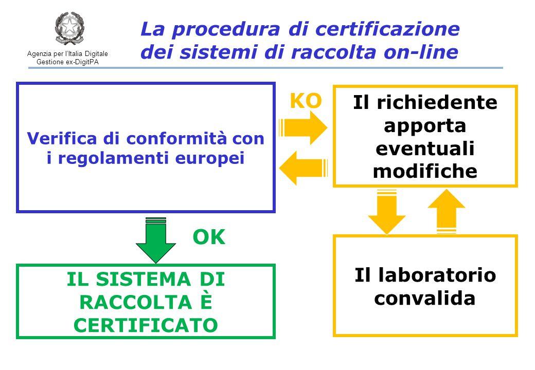 Agenzia per l'Italia Digitale Gestione ex-DigitPA IL SISTEMA DI RACCOLTA È CERTIFICATO OK KO Il laboratorio convalida Verifica di conformità con i regolamenti europei Il richiedente apporta eventuali modifiche La procedura di certificazione dei sistemi di raccolta on-line