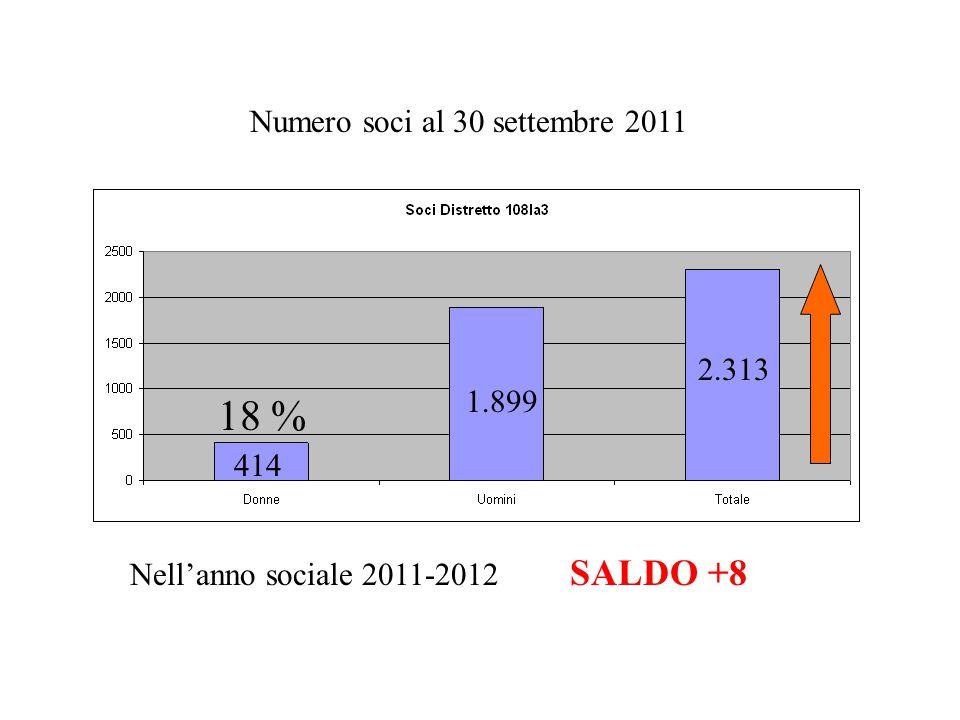 Numero soci al 30 settembre 2011 414 1.899 2.313 18 % Nell'anno sociale 2011-2012 SALDO +8