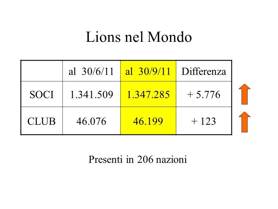 Lions nel Mondo al 30/6/11al 30/9/11Differenza SOCI1.341.5091.347.285+ 5.776 CLUB46.07646.199+ 123 Presenti in 206 nazioni