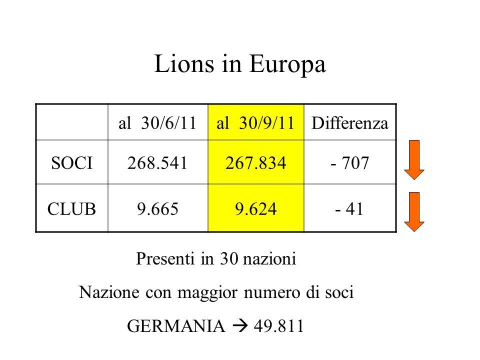 Lions in Europa al 30/6/11al 30/9/11Differenza SOCI268.541267.834- 707 CLUB9.6659.624- 41 Presenti in 30 nazioni Nazione con maggior numero di soci GERMANIA  49.811