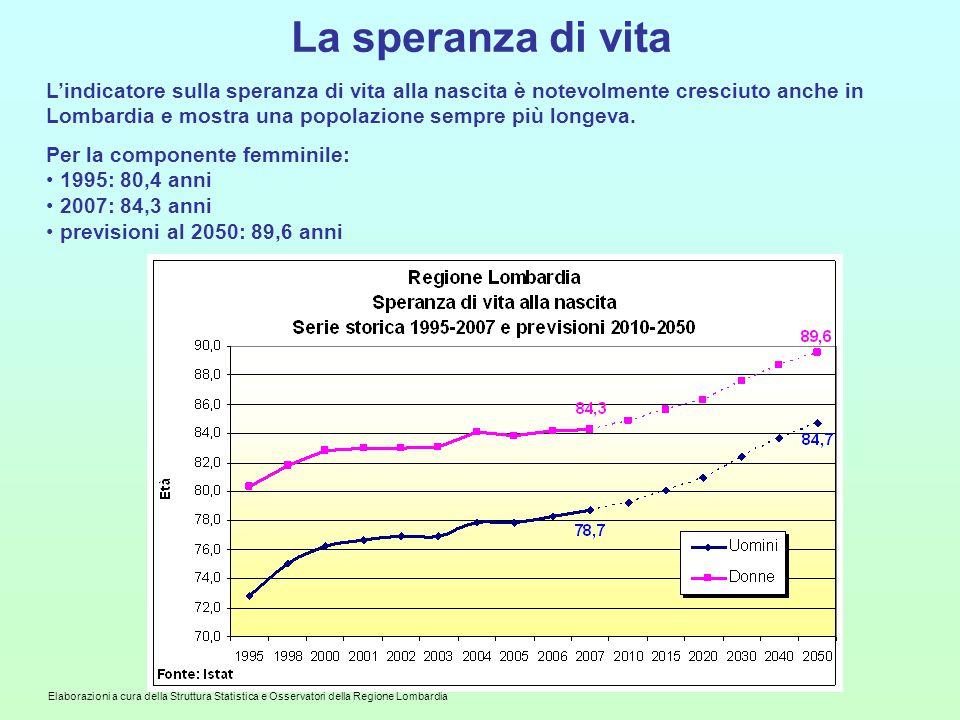Elaborazioni a cura della Struttura Statistica e Osservatori della Regione Lombardia La speranza di vita L'indicatore sulla speranza di vita alla nascita è notevolmente cresciuto anche in Lombardia e mostra una popolazione sempre più longeva.