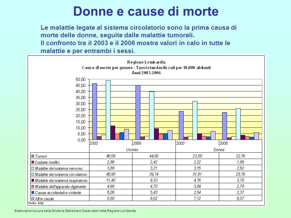 Elaborazioni a cura della Struttura Statistica e Osservatori della Regione Lombardia Donne e cause di morte Le malattie legate al sistema circolatorio