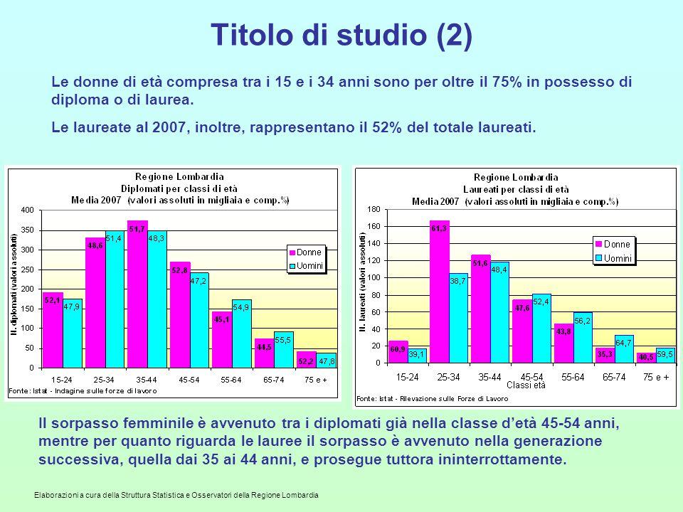 Elaborazioni a cura della Struttura Statistica e Osservatori della Regione Lombardia Titolo di studio (2) Le donne di età compresa tra i 15 e i 34 anni sono per oltre il 75% in possesso di diploma o di laurea.
