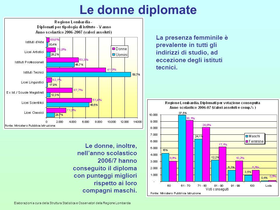 Elaborazioni a cura della Struttura Statistica e Osservatori della Regione Lombardia Le donne diplomate La presenza femminile è prevalente in tutti gl