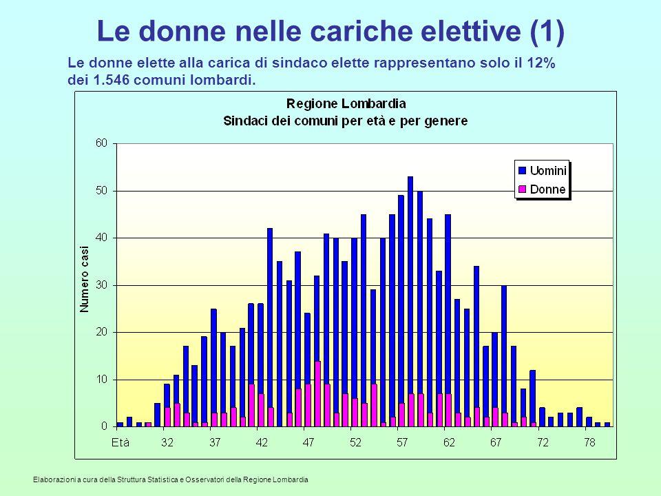 Elaborazioni a cura della Struttura Statistica e Osservatori della Regione Lombardia Le donne nelle cariche elettive (1) Le donne elette alla carica di sindaco elette rappresentano solo il 12% dei 1.546 comuni lombardi.