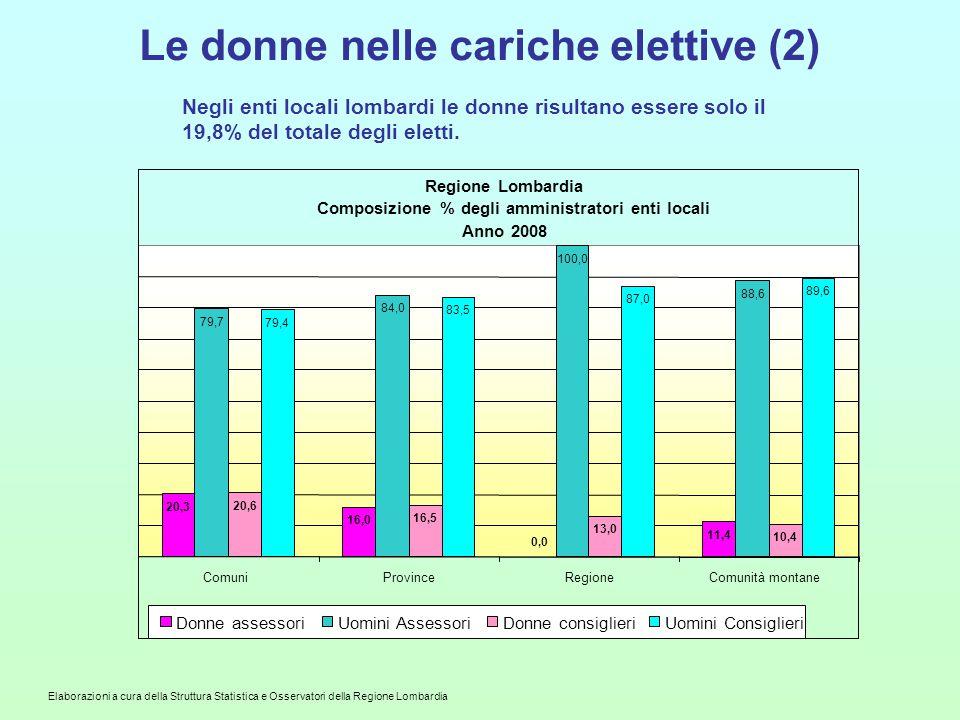 Elaborazioni a cura della Struttura Statistica e Osservatori della Regione Lombardia Negli enti locali lombardi le donne risultano essere solo il 19,8% del totale degli eletti.