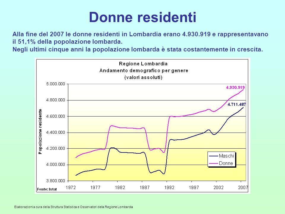 Elaborazioni a cura della Struttura Statistica e Osservatori della Regione Lombardia Donne residenti Alla fine del 2007 le donne residenti in Lombardia erano 4.930.919 e rappresentavano il 51,1% della popolazione lombarda.