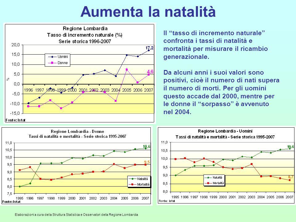 Elaborazioni a cura della Struttura Statistica e Osservatori della Regione Lombardia Aumenta la natalità Il tasso di incremento naturale confronta i tassi di natalità e mortalità per misurare il ricambio generazionale.