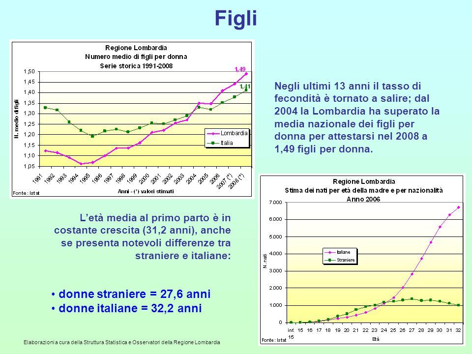 Elaborazioni a cura della Struttura Statistica e Osservatori della Regione Lombardia Figli L'età media al primo parto è in costante crescita (31,2 ann