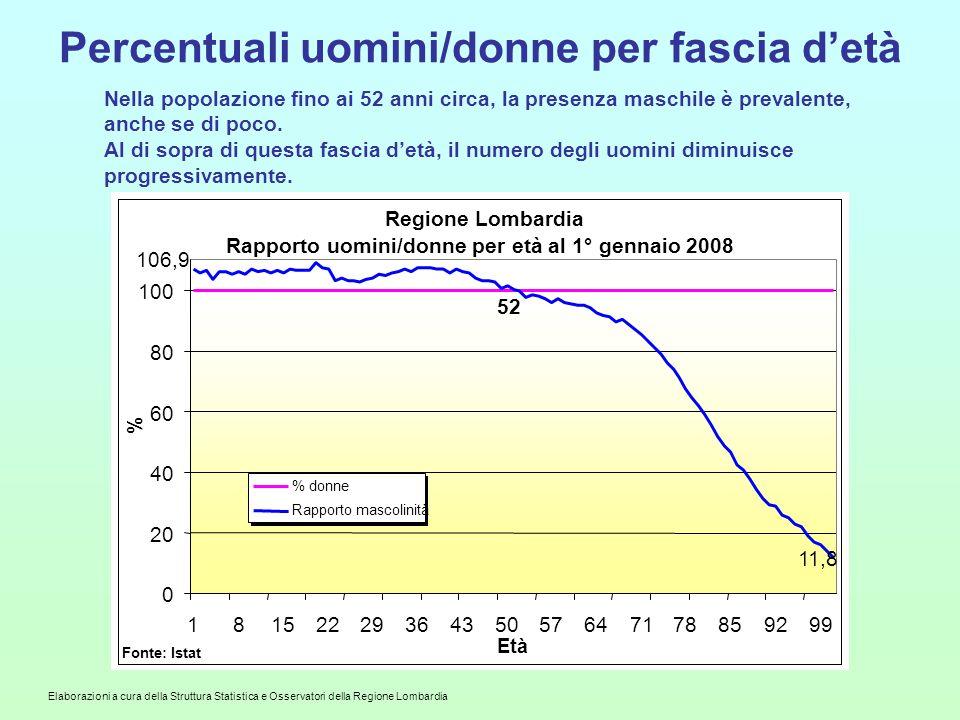 Elaborazioni a cura della Struttura Statistica e Osservatori della Regione Lombardia Percentuali uomini/donne per fascia d'età Nella popolazione fino