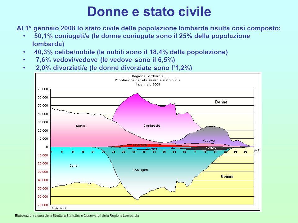 Elaborazioni a cura della Struttura Statistica e Osservatori della Regione Lombardia Donne e stato civile Al 1° gennaio 2008 lo stato civile della popolazione lombarda risulta così composto: 50,1% coniugati/e (le donne coniugate sono il 25% della popolazione lombarda) 40,3% celibe/nubile (le nubili sono il 18,4% della popolazione) 7,6% vedovi/vedove (le vedove sono il 6,5%) 2,0% divorziati/e (le donne divorziate sono l'1,2%)