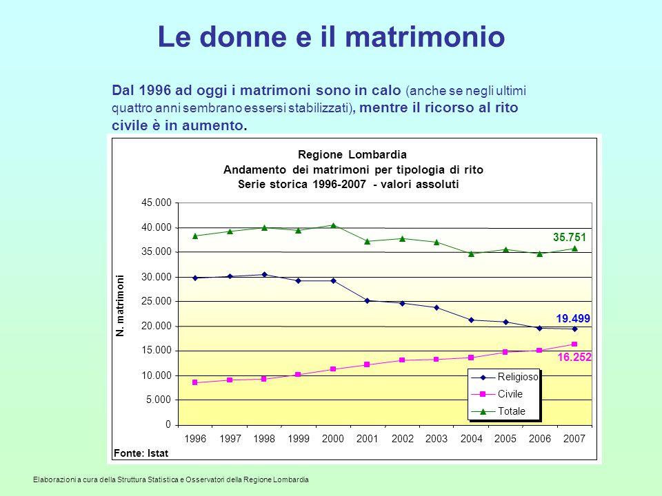 statistica matrimonio