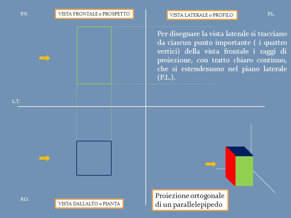 Proiezione ortogonale di un parallelepipedo P.V.P.L. P.O. L.T. VISTA FRONTALE o PROSPETTO VISTA DALL'ALTO o PIANTA VISTA LATERALE o PROFILO Per disegn