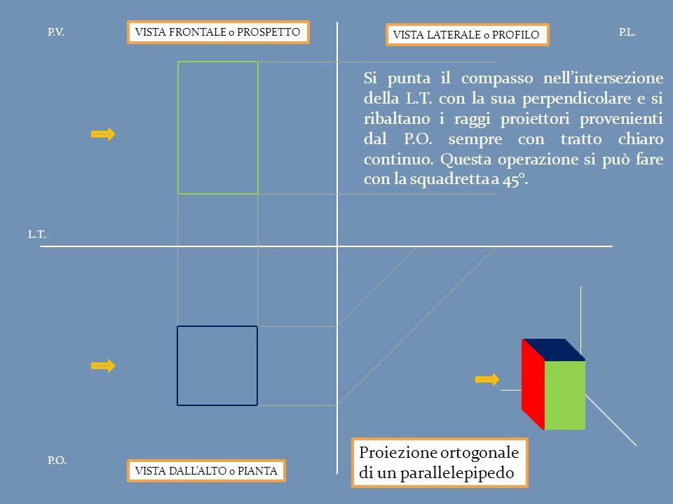 Proiezione ortogonale di un parallelepipedo P.V.P.L. P.O. L.T. VISTA FRONTALE o PROSPETTO VISTA DALL'ALTO o PIANTA VISTA LATERALE o PROFILO Si punta i