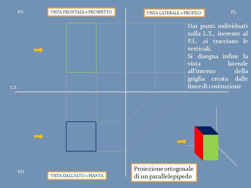 Proiezione ortogonale di un parallelepipedo P.V.P.L. P.O. L.T. VISTA FRONTALE o PROSPETTO VISTA DALL'ALTO o PIANTA VISTA LATERALE o PROFILO Dai punti