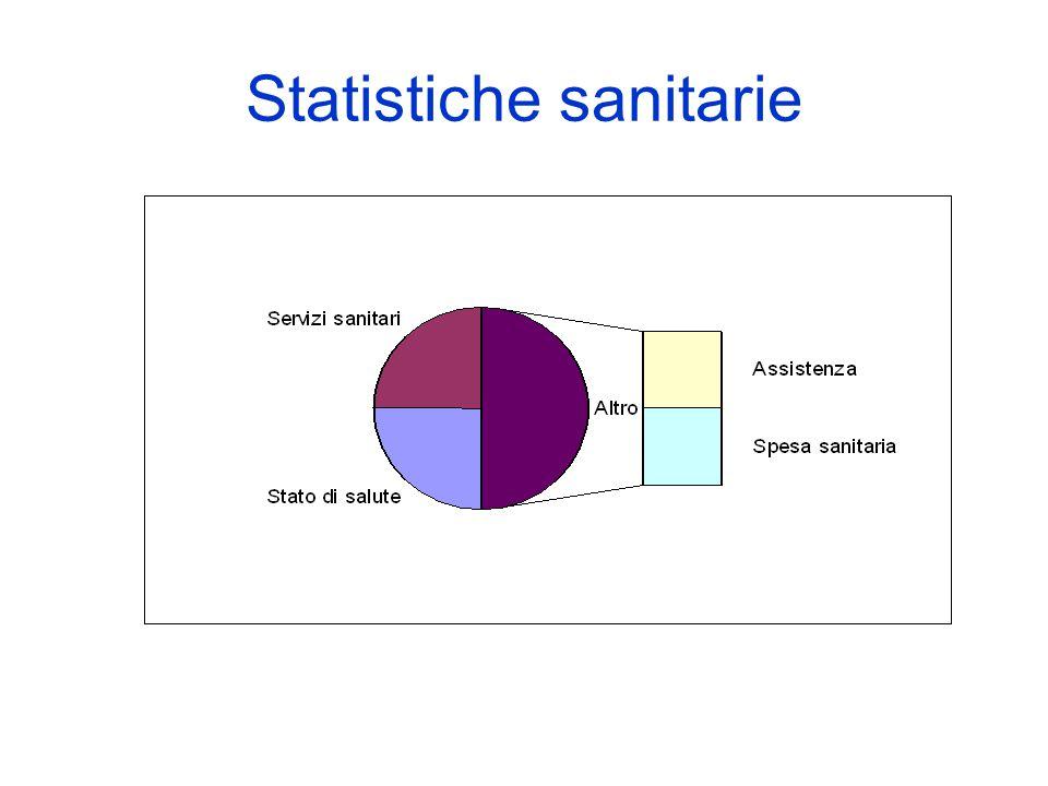 Statistiche sanitarie