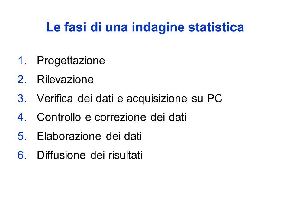 Le fasi di una indagine statistica 1.Progettazione 2.Rilevazione 3.Verifica dei dati e acquisizione su PC 4.Controllo e correzione dei dati 5.Elaborazione dei dati 6.Diffusione dei risultati