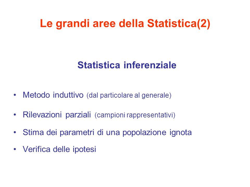 Le grandi aree della Statistica(2) Statistica inferenziale Metodo induttivo (dal particolare al generale) Rilevazioni parziali (campioni rappresentativi) Stima dei parametri di una popolazione ignota Verifica delle ipotesi