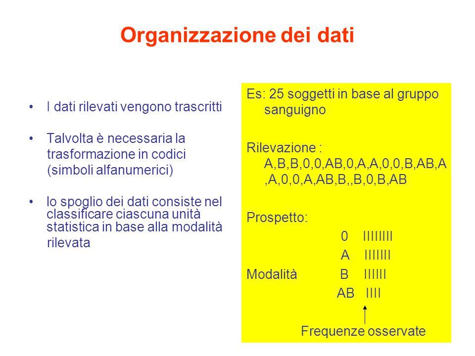 Organizzazione dei dati I dati rilevati vengono trascritti Talvolta è necessaria la trasformazione in codici (simboli alfanumerici) lo spoglio dei dati consiste nel classificare ciascuna unità statistica in base alla modalità rilevata Es: 25 soggetti in base al gruppo sanguigno Rilevazione : A,B,B,0,0,AB,0,A,A,0,0,B,AB,A,A,0,0,A,AB,B,,B,0,B,AB Prospetto: 0 IIIIIIII A IIIIIII Modalità B IIIIII AB IIII Frequenze osservate