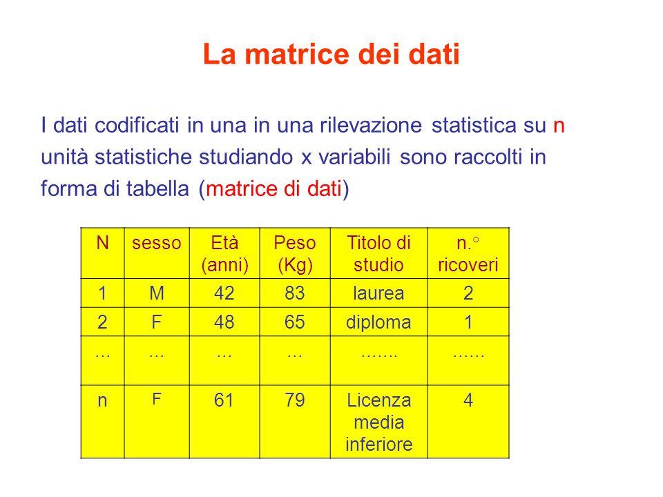 La matrice dei dati I dati codificati in una in una rilevazione statistica su n unità statistiche studiando x variabili sono raccolti in forma di tabella (matrice di dati) NsessoEtà (anni) Peso (Kg) Titolo di studio n.° ricoveri 1M4283laurea2 2F4865diploma1................