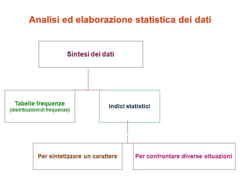 Analisi ed elaborazione statistica dei dati Sintesi dei dati Tabelle frequenze (distribuzioni di frequenze) Indici statistici Per sintetizzare un caratterePer confrontare diverse situazioni
