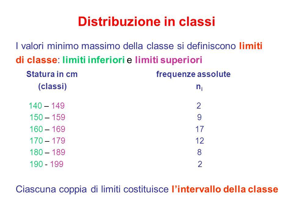 Distribuzione in classi I valori minimo massimo della classe si definiscono limiti di classe: limiti inferiori e limiti superiori Statura in cm frequenze assolute (classi) n i 140 – 149 2 150 – 159 9 160 – 169 17 170 – 179 12 180 – 189 8 190 - 199 2 Ciascuna coppia di limiti costituisce l'intervallo della classe